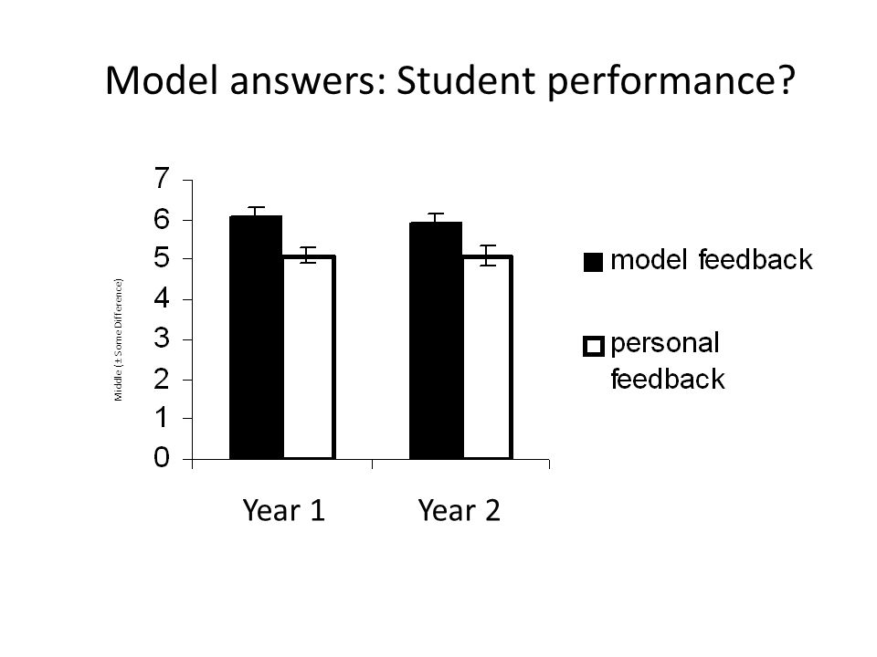 Model answers: Student performance Year 1Year 2 Middle (± Some Difference)