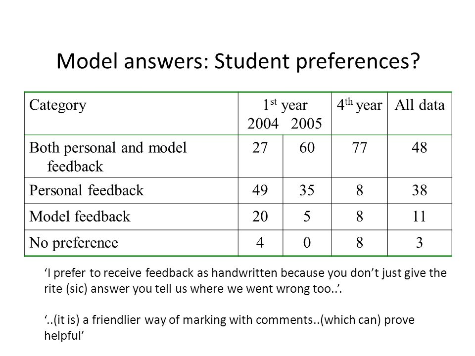 Model answers: Student preferences.