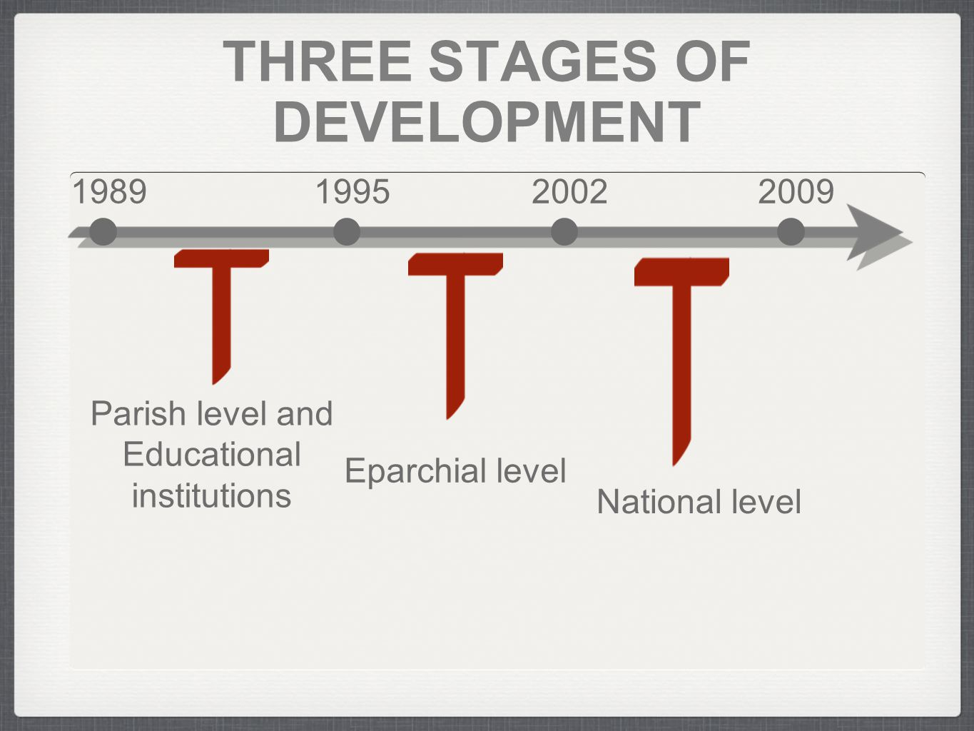 1989199520022009 THREE STAGES OF DEVELOPMENT National level Eparchial level Parish level and Educational institutions