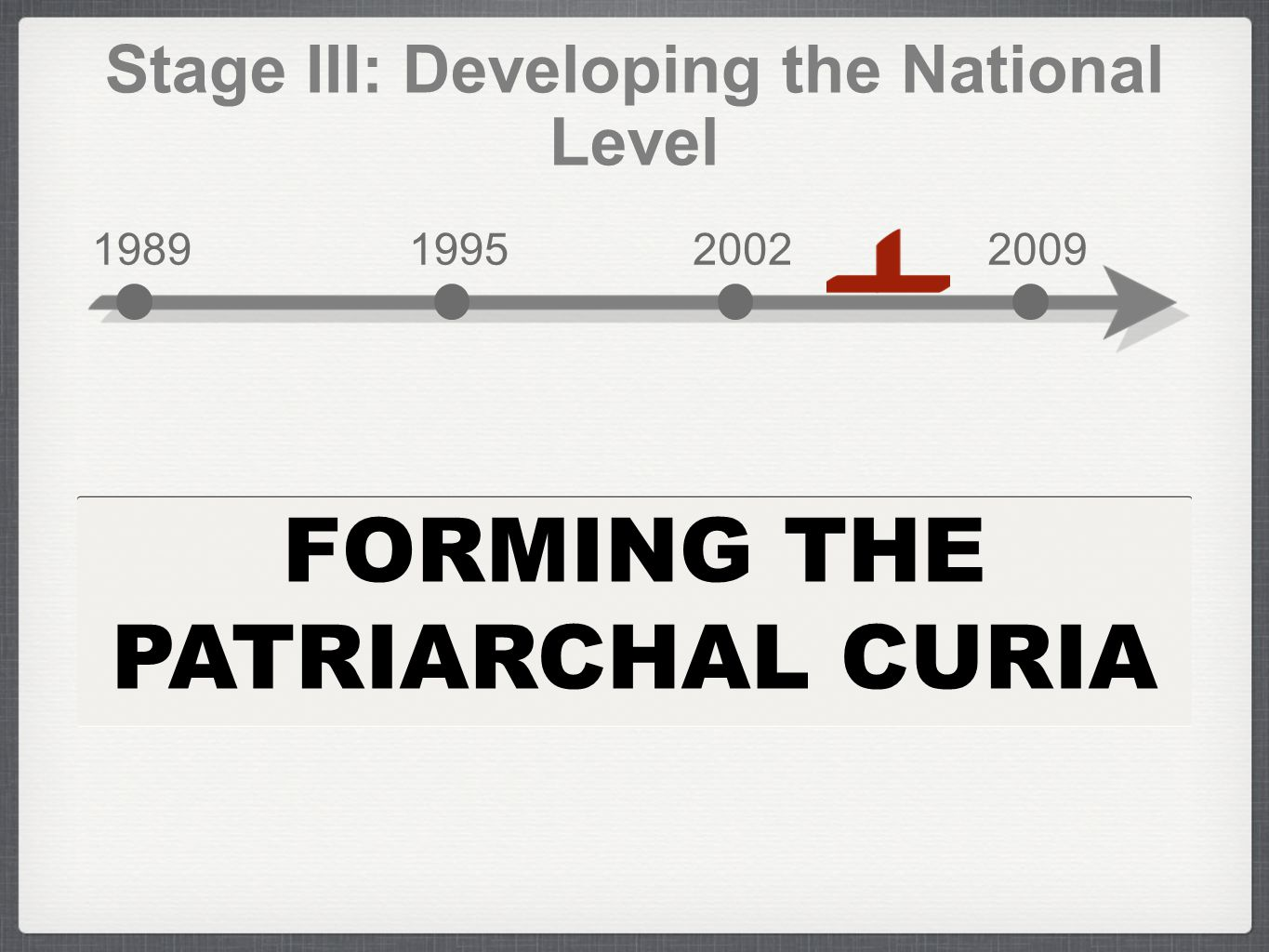 FORMING THE PATRIARCHAL CURIA Stage III: Developing the National Level 1989199520022009