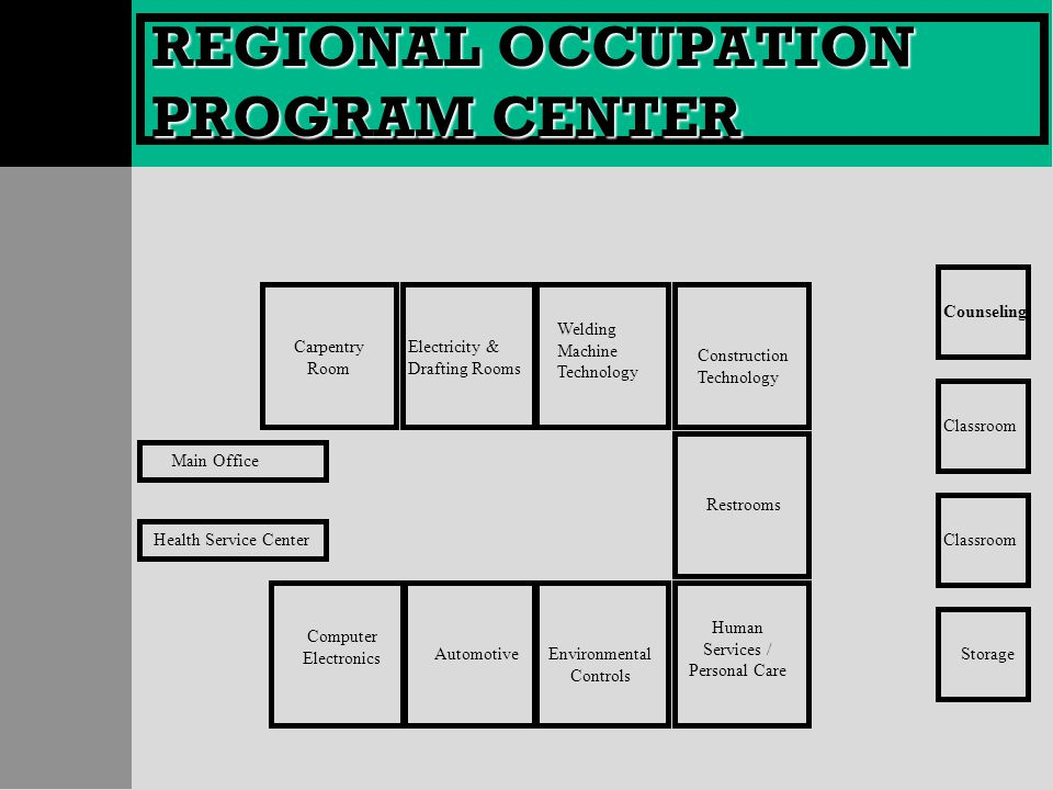 REGIONAL OCCUPATION PROGRAM CENTER Counseling Classroom Storage Restrooms Welding Machine Technology Electricity & Drafting Rooms Carpentry Room Main