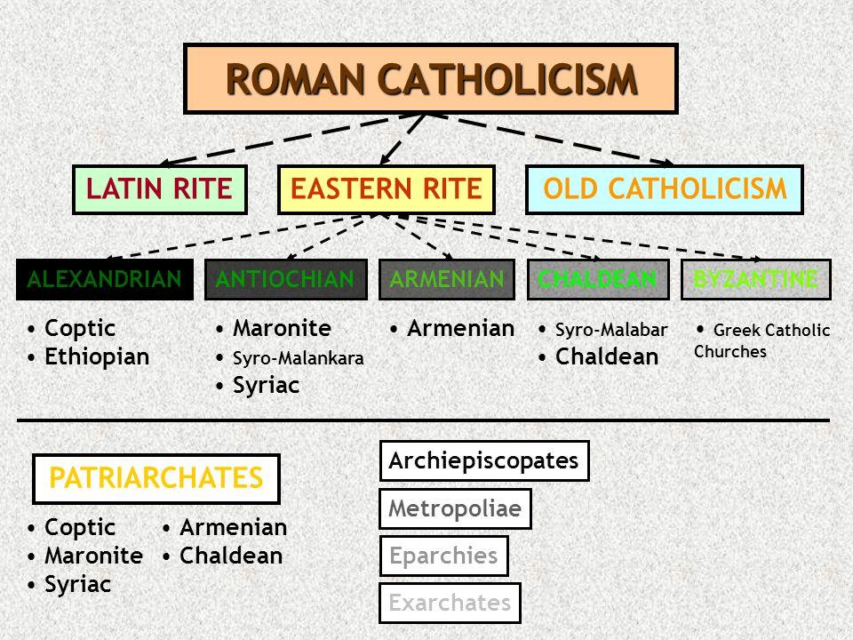 PROTESTANTISM HISTORICALMODERN BAPTISM METHODISM REFORMED CHURCHES CALVINISM PRESBYTERIANISM CONGREGATIONALISM LUTHERANISM ANABAPTISM PENTECOSTALISM EVANGELISM RESTORATIONISM MennonitesBrethrenAmishHutteritesQuakers Adventists