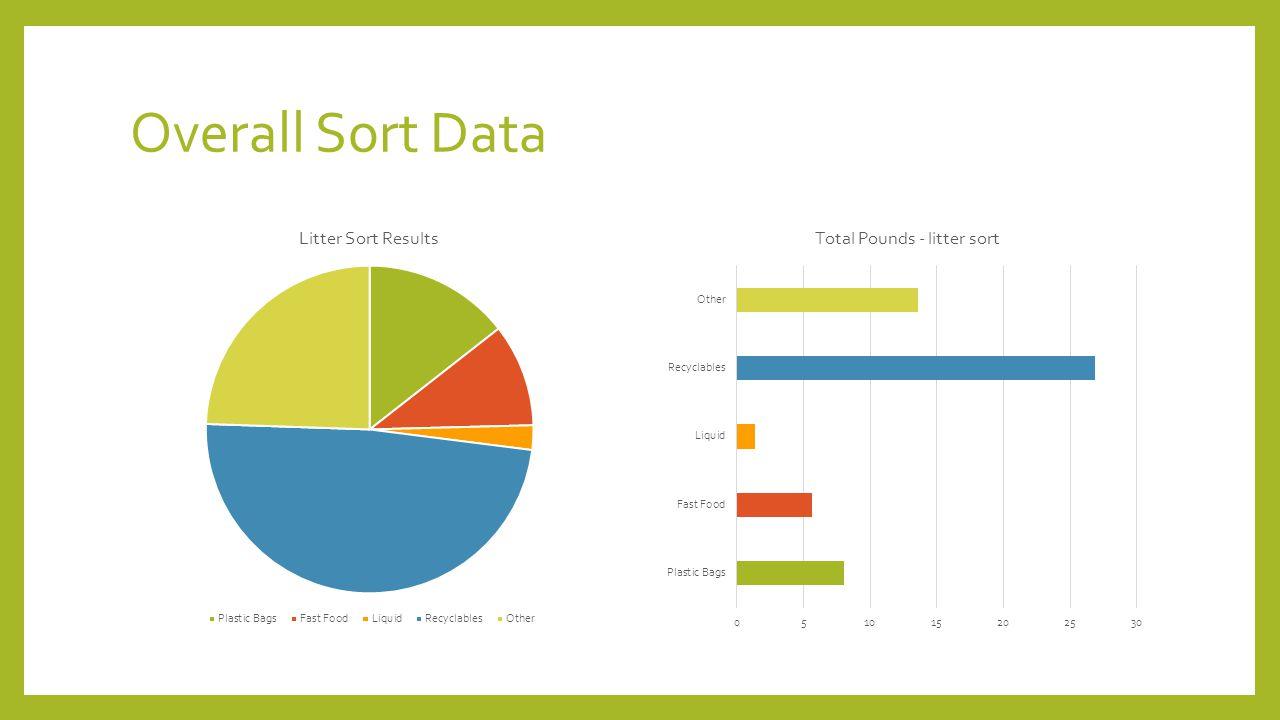 Overall Sort Data