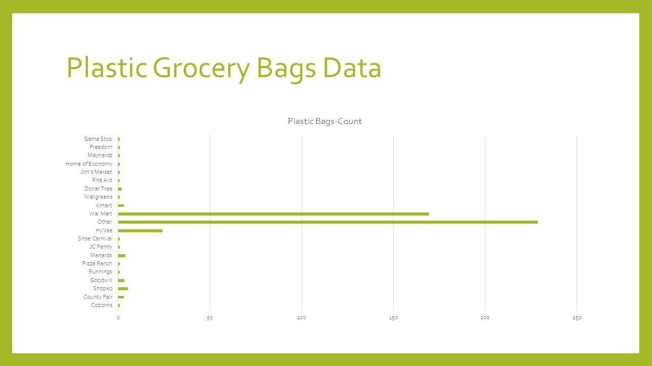 Plastic Grocery Bags Data