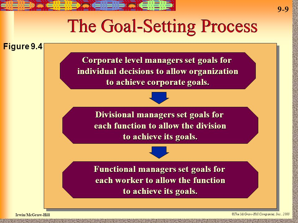 9-9 Irwin/McGraw-Hill ©The McGraw-Hill Companies, Inc., 2000 The Goal-Setting Process Corporate level managers set goals for individual decisions to allow organization to achieve corporate goals.