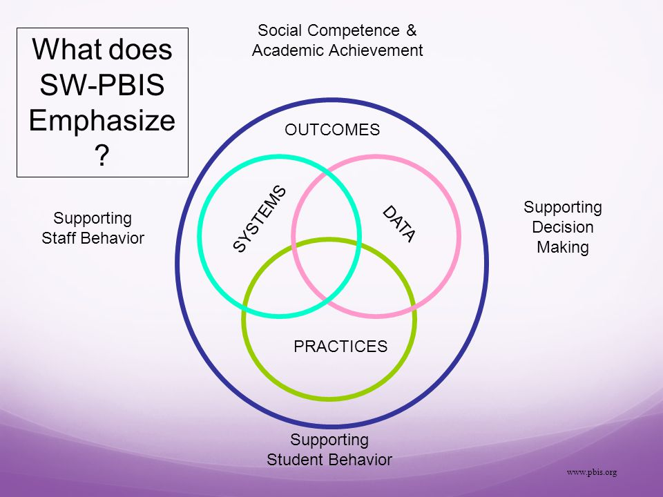 SYSTEMS PRACTICES DATA Supporting Staff Behavior Supporting Decision Making Supporting Student Behavior What does SW-PBIS Emphasize .