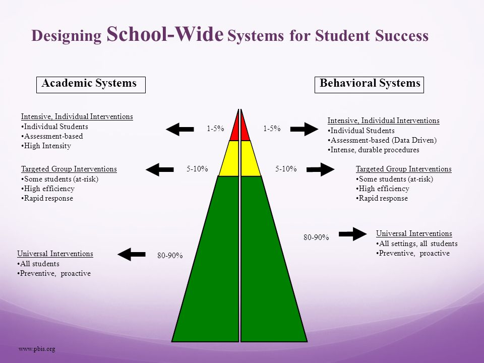 What is School-Wide Positive Behavior Interventions & Supports.