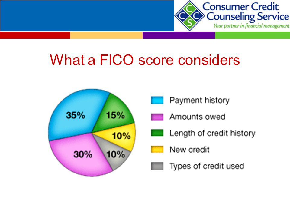 What a FICO score considers