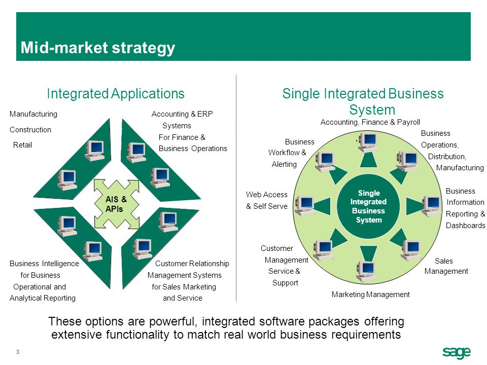 3 Mid-market strategy These options are powerful, integrated software packages offering extensive functionality to match real world business requireme