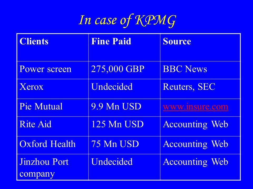 In case of KPMG ClientsFine PaidSource Power screen275,000 GBPBBC News XeroxUndecidedReuters, SEC Pie Mutual9.9 Mn USDwww.insure.com Rite Aid125 Mn USDAccounting Web Oxford Health75 Mn USDAccounting Web Jinzhou Port company UndecidedAccounting Web