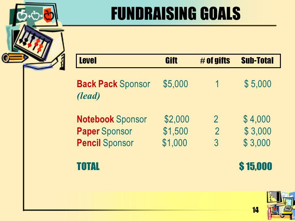 14 FUNDRAISING GOALS Back Pack Sponsor $5,000 1 $ 5,000 (lead) Notebook Sponsor $2,000 2 $ 4,000 Paper Sponsor $1,500 2 $ 3,000 Pencil Sponsor $1,000