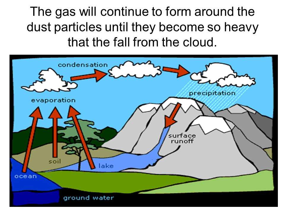 The gas will continue to form around the dust particles until they become so heavy that the fall from the cloud.