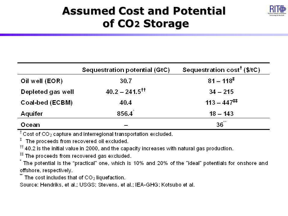 Assumed Cost and Potential of CO 2 Storage