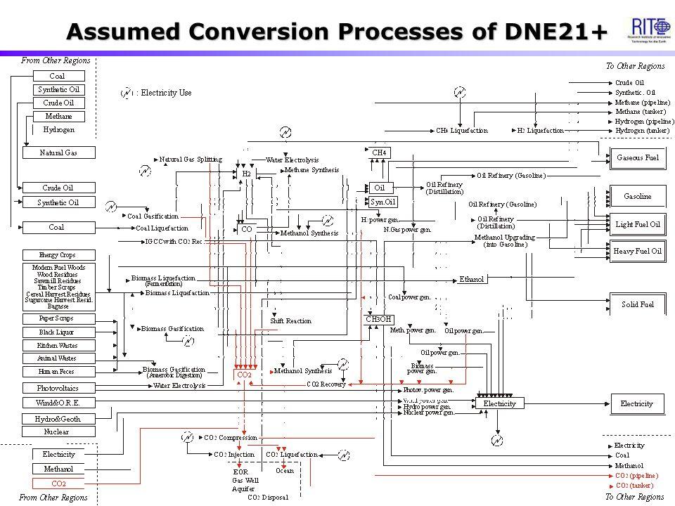 Assumed Conversion Processes of DNE21+