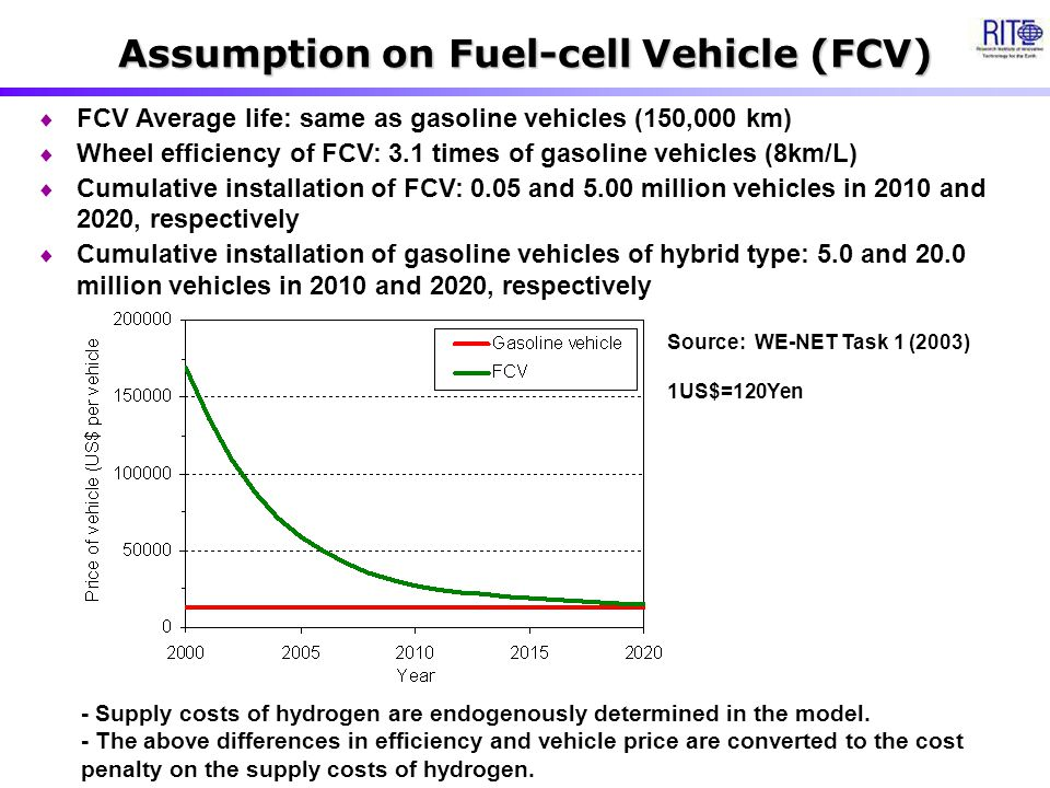 Assumption on Fuel-cell Vehicle (FCV)  FCV Average life: same as gasoline vehicles (150,000 km)  Wheel efficiency of FCV: 3.1 times of gasoline vehicles (8km/L)  Cumulative installation of FCV: 0.05 and 5.00 million vehicles in 2010 and 2020, respectively  Cumulative installation of gasoline vehicles of hybrid type: 5.0 and 20.0 million vehicles in 2010 and 2020, respectively Source: WE-NET Task 1 (2003) 1US$=120Yen - Supply costs of hydrogen are endogenously determined in the model.