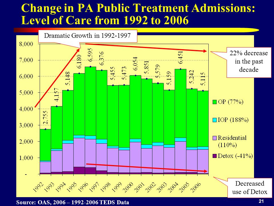 21 Change in PA Public Treatment Admissions: Level of Care from 1992 to 2006 Source: OAS, 2006 – 1992-2006 TEDS Data Dramatic Growth in 1992-1997 22%