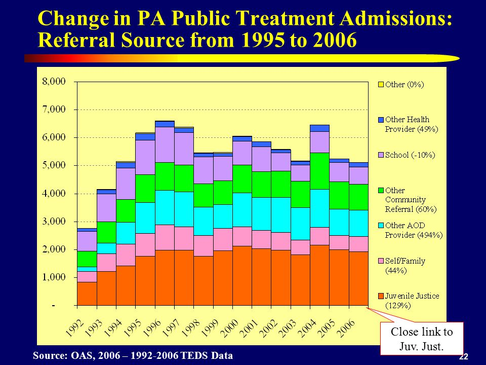 22 Change in PA Public Treatment Admissions: Referral Source from 1995 to 2006 Source: OAS, 2006 – 1992-2006 TEDS Data Close link to Juv. Just.