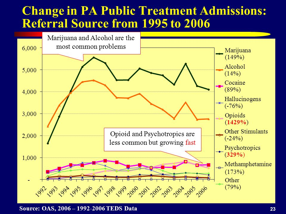 23 Change in PA Public Treatment Admissions: Referral Source from 1995 to 2006 Source: OAS, 2006 – 1992-2006 TEDS Data - 1,000 2,000 3,000 4,000 5,000