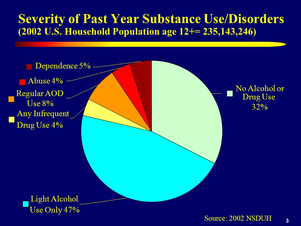 3 Severity of Past Year Substance Use/Disorders (2002 U.S. Household Population age 12+= 235,143,246) Dependence 5% Abuse 4% Regular AOD Use 8% Any In