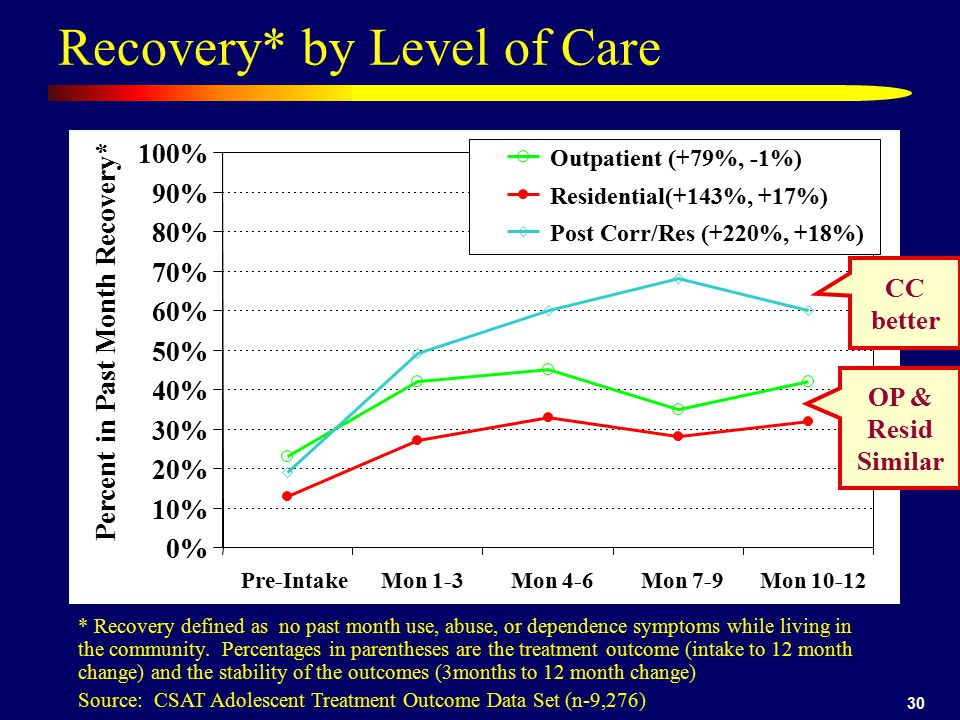 30 Recovery* by Level of Care * Recovery defined as no past month use, abuse, or dependence symptoms while living in the community. Percentages in par