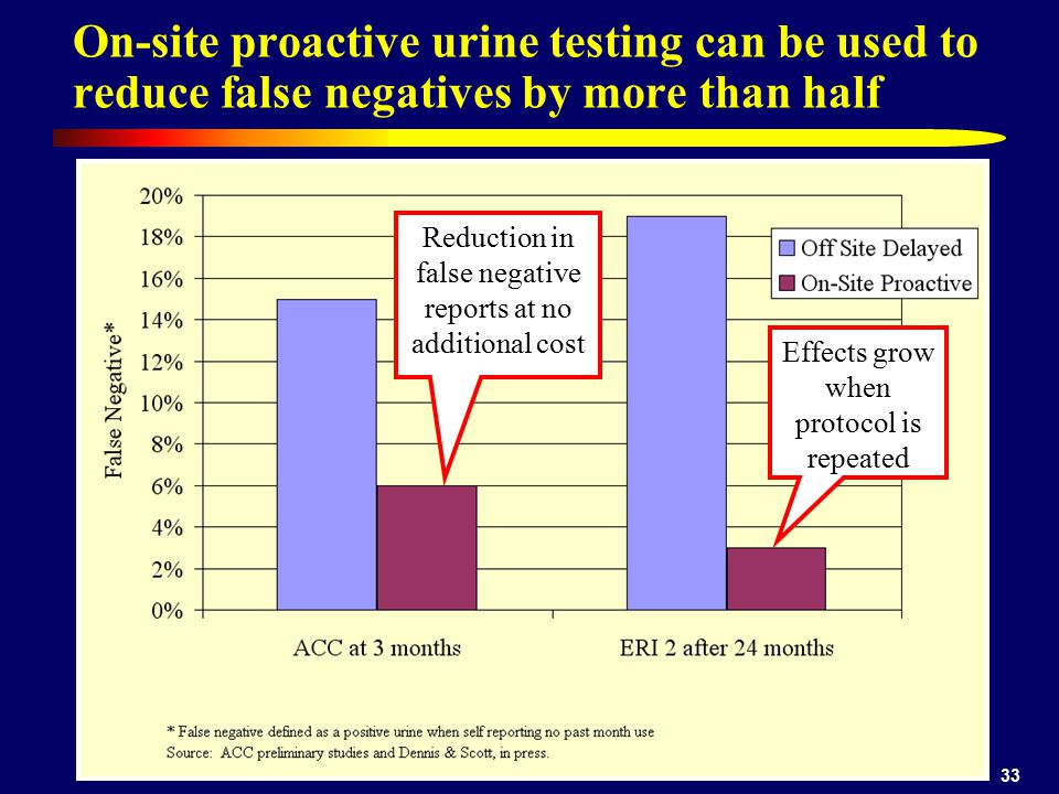 33 On-site proactive urine testing can be used to reduce false negatives by more than half Reduction in false negative reports at no additional cost E