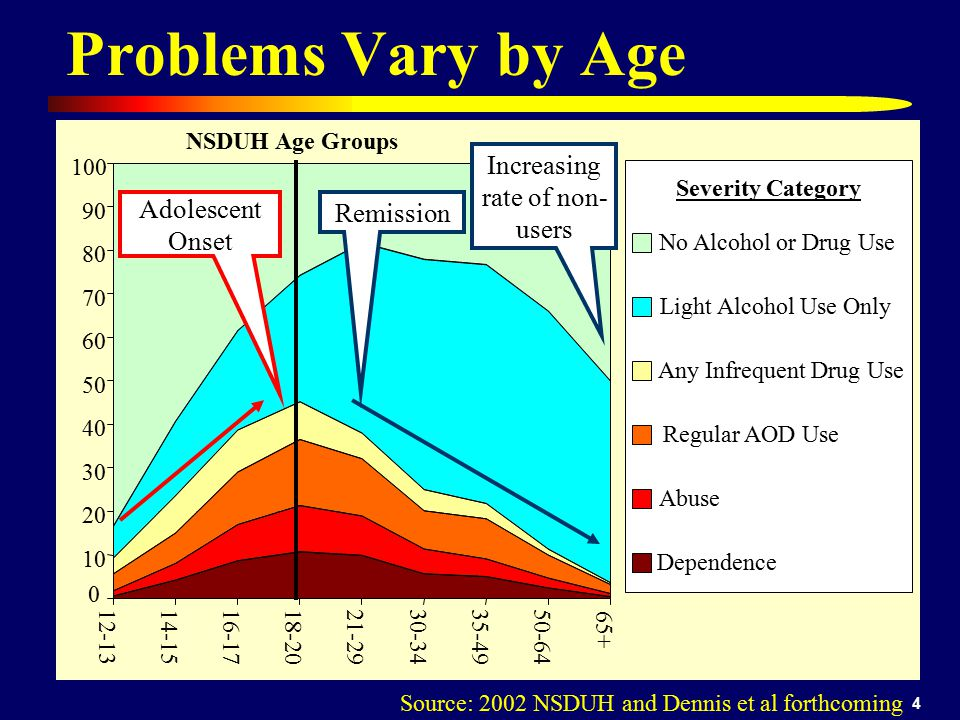 45 In the Community Using (75% stable) 12% 27% Probability of Going from Use to Early Recovery (+ good) -Age (0.8) + Female (1.7), - Frequency Of Use (0.23) + Non-White (1.6) + Self efficacy to resist relapse (1.4) + Substance Abuse Treatment Index (1.96) * Average days during transition period of participation in self help, AOD free structured activities and inverse of AOD involved activities, violence, victimization, homelessness, fighting at home, alcohol or drug use by others in home ** Proportion of social peers during transition period in school/work, treatment, recovery, and inverse of those using alcohol, drugs, fighting, or involved in illegal activity.