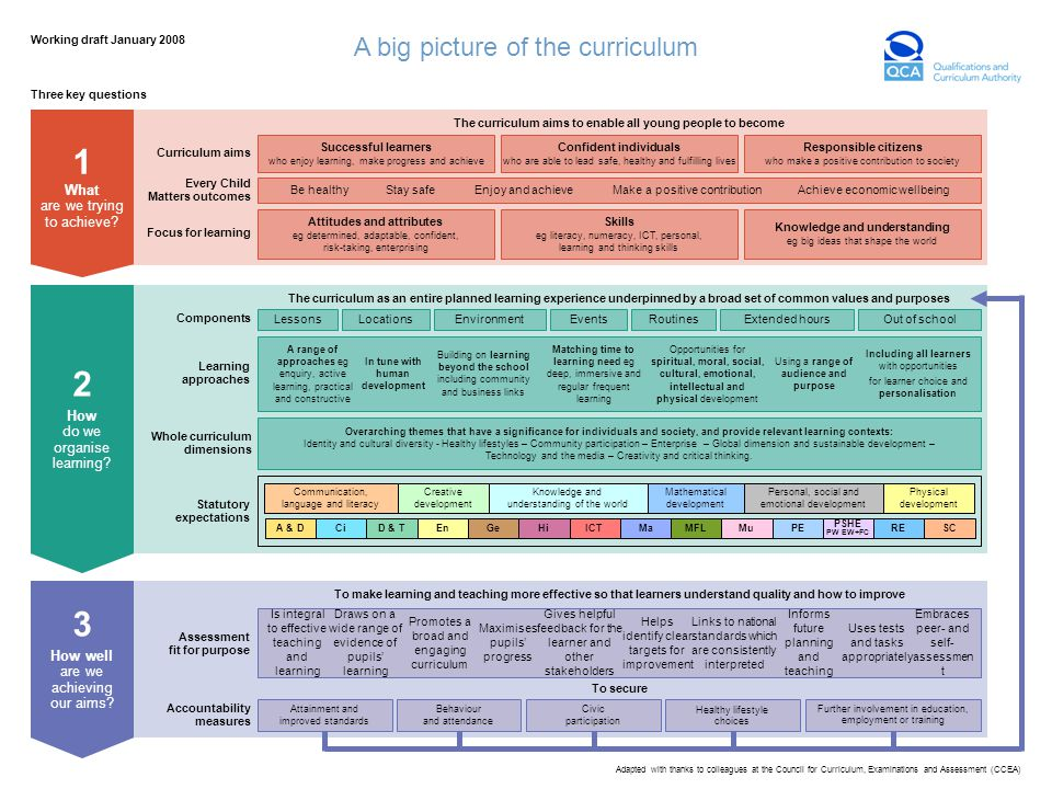 The curriculum as an entire planned learning experience underpinned by a broad set of common values and purposes Three key questions 3 How well are we achieving our aims.