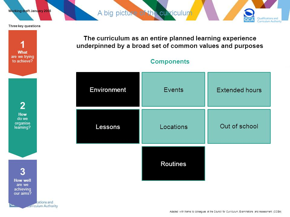 Routines Extended hours Lessons EnvironmentEvents Locations Out of school The curriculum as an entire planned learning experience underpinned by a broad set of common values and purposes Components Three key questions 3 How well are we achieving our aims.