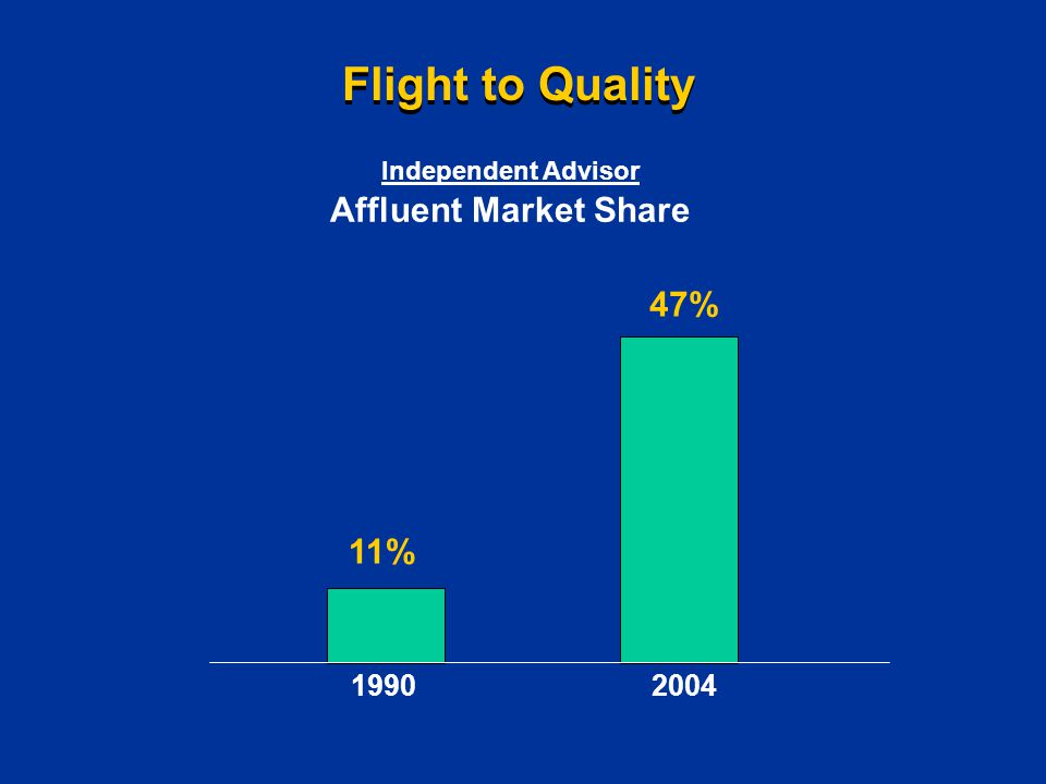 Flight to Quality 1990 11% 47% 2004 Independent Advisor Affluent Market Share