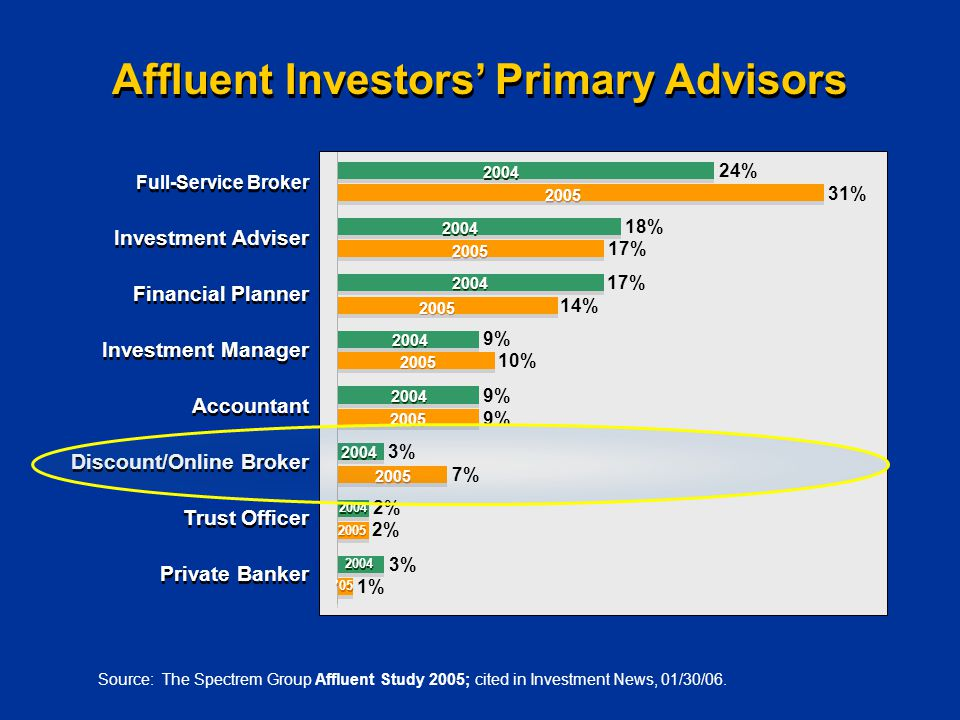 Affluent Investors' Primary Advisors Source: The Spectrem Group Affluent Study 2005; cited in Investment News, 01/30/06.