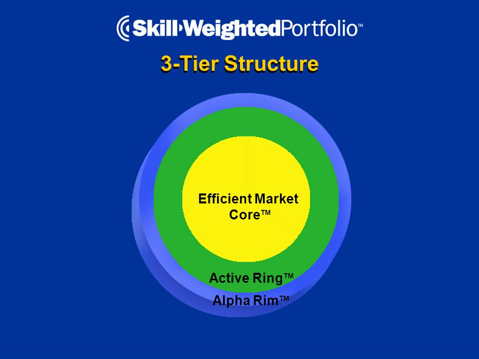 3-Tier Structure Efficient Market Core TM Active Ring TM Alpha Rim TM