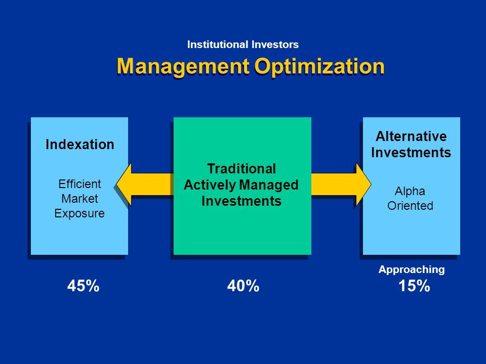 Management Optimization Institutional Investors Indexation Efficient Market Exposure Alternative Investments Alpha Oriented Traditional Actively Managed Investments 45%40% 15% Approaching