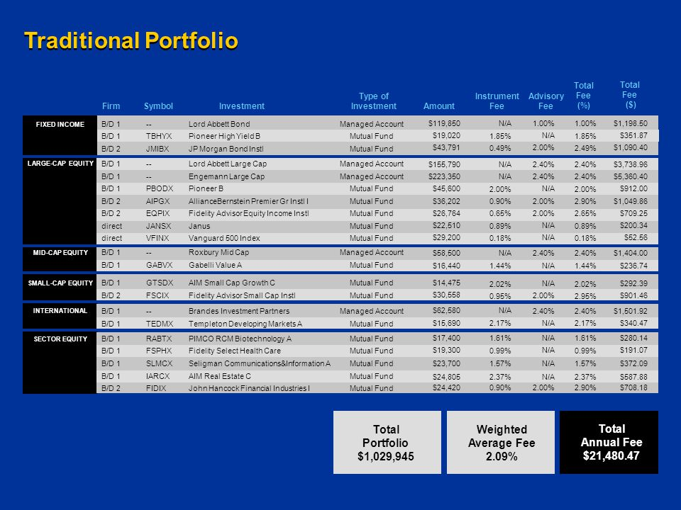 Traditional Portfolio Mutual FundB/D 2 Mutual FundB/D 1 Managed Account FIXED INCOME direct B/D 2 B/D 1 Mutual Fund Managed Account LARGE-CAP EQUITY MID-CAP EQUITY Mutual FundB/D 2 Mutual FundB/D 1 SMALL-CAP EQUITY SECTOR EQUITY Mutual FundB/D 2 Mutual FundB/D 1 Mutual FundB/D 1 Mutual FundB/D 1 Mutual FundB/D 1 INTERNATIONAL Mutual FundB/D 1 Managed AccountB/D 1 $43,791 $19,020 $119,850 $29,200 $22,510 $26,764 $36,202 $45,600 $223,350 $155,790 $30,558 $14,475 $15,690 $62,580 $24,420 $24,805 $23,700 $19,300 $17,400 0.49% 1.85% N/A 0.18% 0.89% 0.65% 0.90% 2.00% N/A 0.95% 2.02% 2.17% N/A 0.90% 2.37% 1.57% 0.99% 1.61% 2.00% N/A 1.00% N/A 2.00% N/A 2.40% 2.00% N/A 2.40% 2.00% N/A 2.49% 1.85% 1.00% 0.18% 0.89% 2.65% 2.90% 2.00% 2.40% 2.95% 2.02% 2.17% 2.40% 2.90% 2.37% 1.57% 0.99% 1.61% $1,090.40 $351.87 $1,198.50 $52.56 $200.34 $709.25 $1,049.86 $912.00 $5,360.40 $3,738.96 Managed AccountB/D 1 $16,4401.44%N/A1.44%$236.74 Mutual FundB/D 1 $58,500N/A2.40% $1,404.00 $901.46 $292.39 $340.47 $1,501.92 $708.18 $587.88 $372.09 $191.07 $280.14 JMIBXJP Morgan Bond Instl TBHYXPioneer High Yield B --Lord Abbett Bond VFINXVanguard 500 Index JANSXJanus EQPIXFidelity Advisor Equity Income Instl AIPGXAllianceBernstein Premier Gr Instl I PBODXPioneer B --Engemann Large Cap --Lord Abbett Large Cap FSCIXFidelity Advisor Small Cap Instl GTSDXAIM Small Cap Growth C FIDIXJohn Hancock Financial Industries I IARCXAIM Real Estate C SLMCXSeligman Communications&Information A FSPHXFidelity Select Health Care RABTXPIMCO RCM Biotechnology A TEDMXTempleton Developing Markets A --Brandes Investment Partners --Roxbury Mid Cap GABVXGabelli Value A Instrument Fee Advisory Fee Total Fee (%) Total Fee ($) Amount Type of Investment FirmSymbol Investment Total Portfolio $1,029,945 Weighted Average Fee 2.09% Total Annual Fee $21,480.47