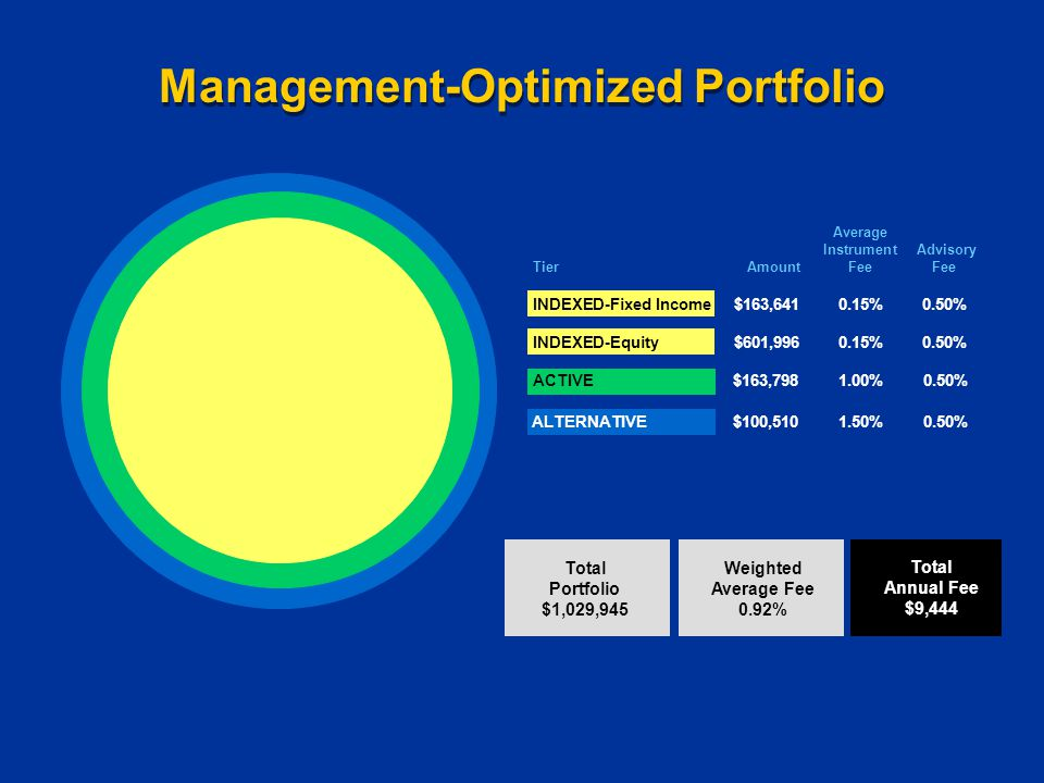$100,510 1.50% 0.50%ALTERNATIVE $163,798 1.00% 0.50%ACTIVE Management-Optimized Portfolio Total Portfolio $1,029,945 Weighted Average Fee 0.92% Total Annual Fee $9,444 Average Instrument Advisory Tier Amount FeeFee INDEXED-Fixed Income$163,6410.15%0.50% INDEXED-Equity $601,9960.15%0.50%