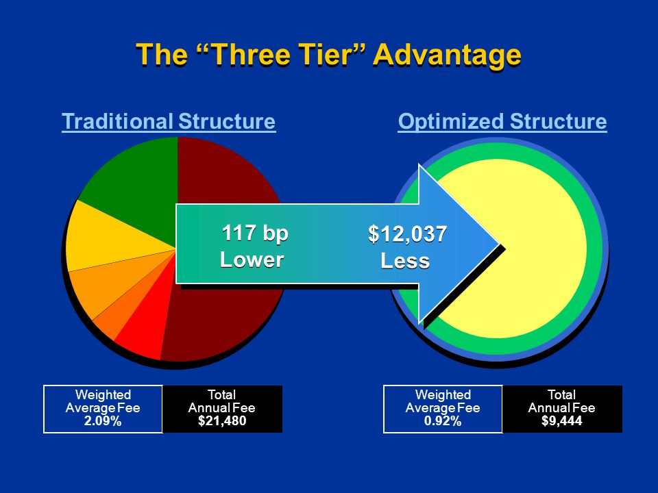 Traditional StructureOptimized Structure Weighted Average Fee 0.92% Total Annual Fee $9,444 Weighted Average Fee 2.09% Total Annual Fee $21,480 The Three Tier Advantage 117 bp Lower 117 bp Lower $12,037 Less $12,037 Less