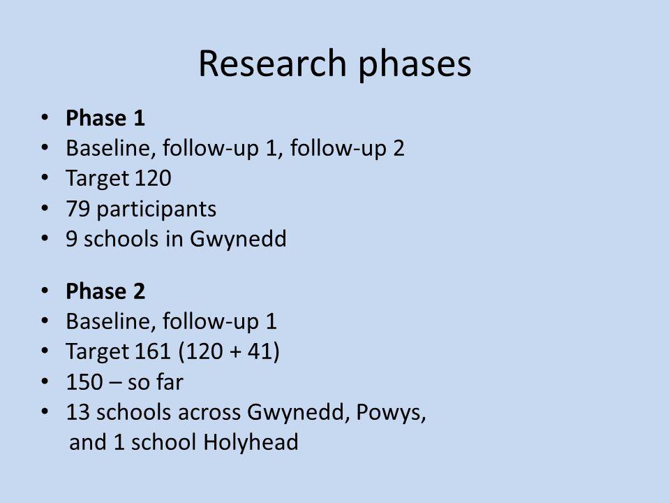 Research phases Phase 1 Baseline, follow-up 1, follow-up 2 Target 120 79 participants 9 schools in Gwynedd Phase 2 Baseline, follow-up 1 Target 161 (120 + 41) 150 – so far 13 schools across Gwynedd, Powys, and 1 school Holyhead