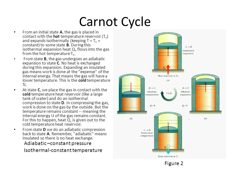 Carnot Cycle From an initial state A, the gas is placed in contact with the hot temperature reservoir (T h ) and expands isothermally (keeping T = T h = constant) to some state B.