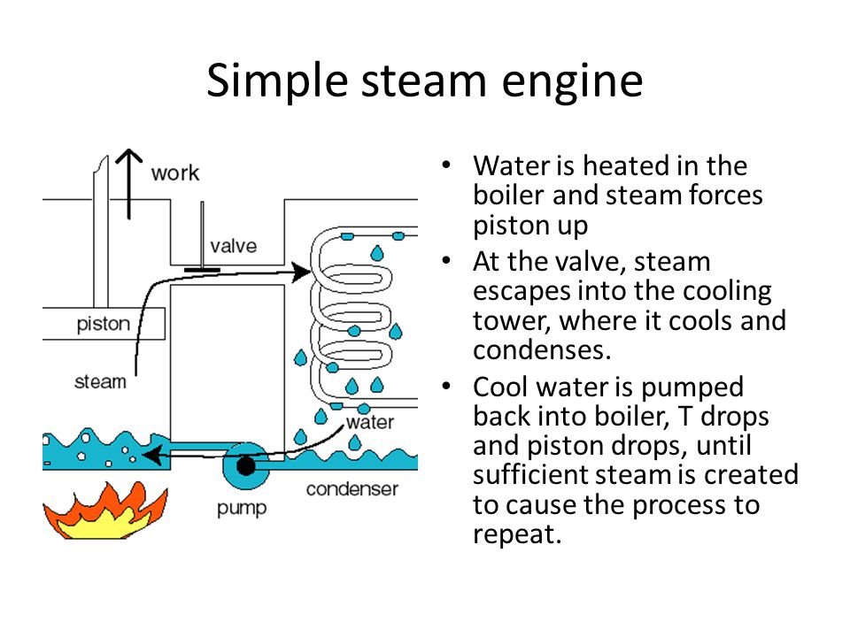 Simple steam engine Water is heated in the boiler and steam forces piston up At the valve, steam escapes into the cooling tower, where it cools and condenses.