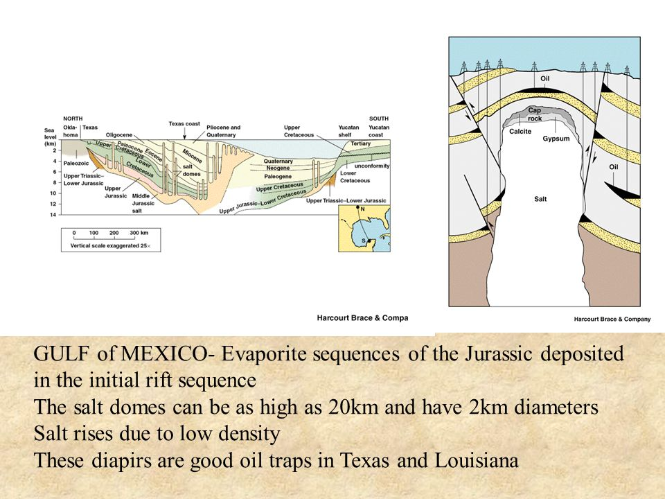 GULF of MEXICO- Evaporite sequences of the Jurassic deposited in the initial rift sequence The salt domes can be as high as 20km and have 2km diameters Salt rises due to low density These diapirs are good oil traps in Texas and Louisiana