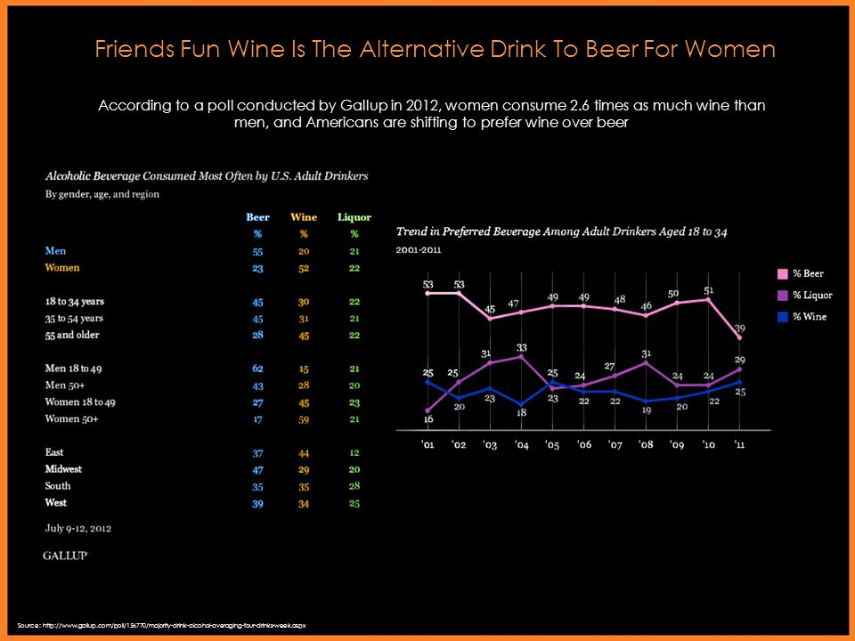 Friends Fun Wine Is The Alternative Drink To Beer For Women According to a poll conducted by Gallup in 2012, women consume 2.6 times as much wine than