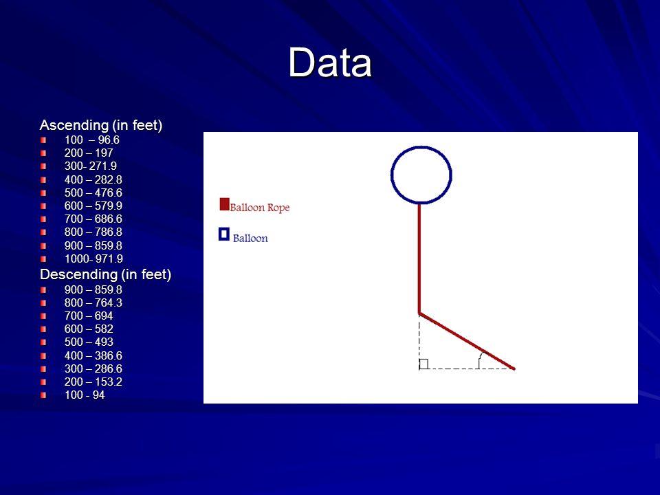 Data Ascending (in feet) 100 – 96.6 200 – 197 300- 271.9 400 – 282.8 500 – 476.6 600 – 579.9 700 – 686.6 800 – 786.8 900 – 859.8 1000- 971.9 Descendin