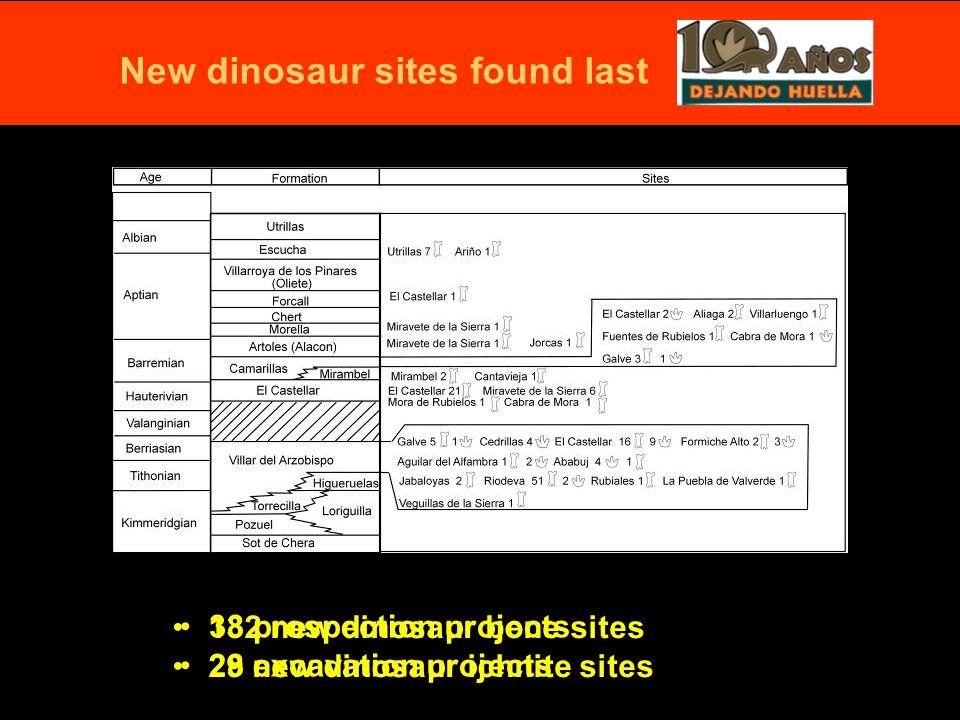 132 new dinosaur bone sites 29 new dinosaur ichnite sites New dinosaur sites found last 38 prospection projects 28 excavation projects