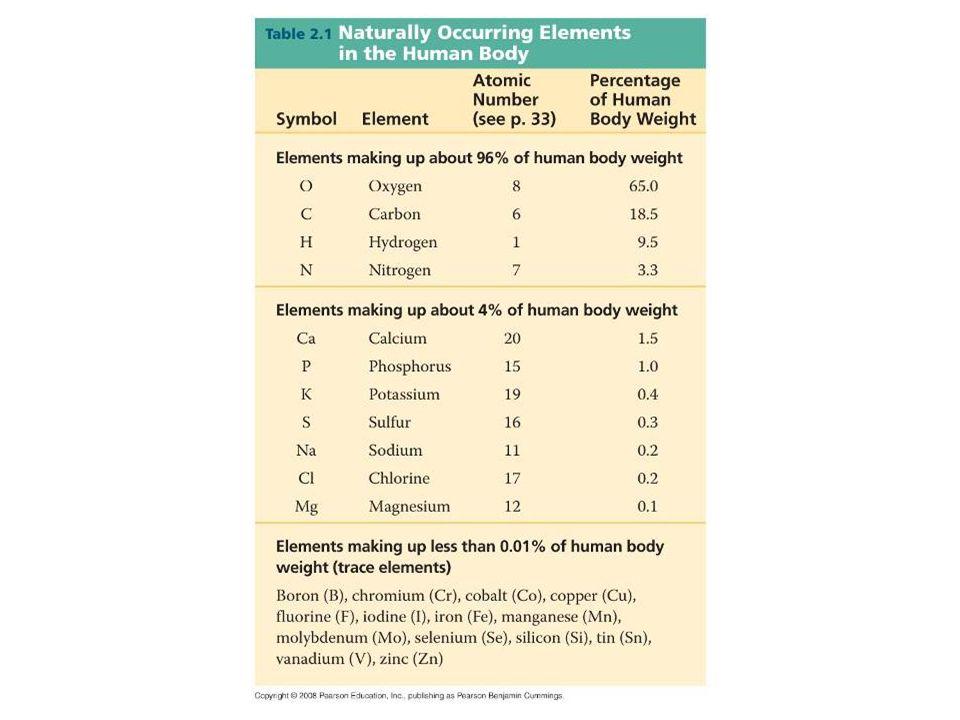 Nitrogen deficiencyIodine deficiency