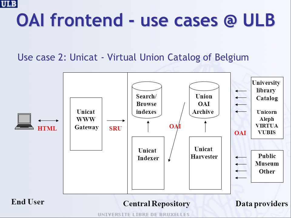 OAI frontend - use cases @ ULB Use case 2: Unicat - Virtual Union Catalog of Belgium University library Catalog Unicorn Aleph VIRTUA VUBIS End User Un