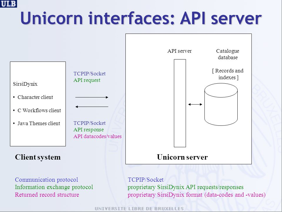 Client systemUnicorn server Catalogue database [ Records and indexes ] TCPIP/Socket API request TCPIP/Socket API response API datacodes/values API ser