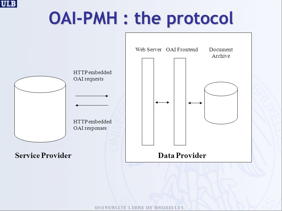 Service ProviderData Provider Document Archive HTTP embedded OAI requests HTTP embedded OAI responses OAI Frontend OAI-PMH : the protocol Web Server