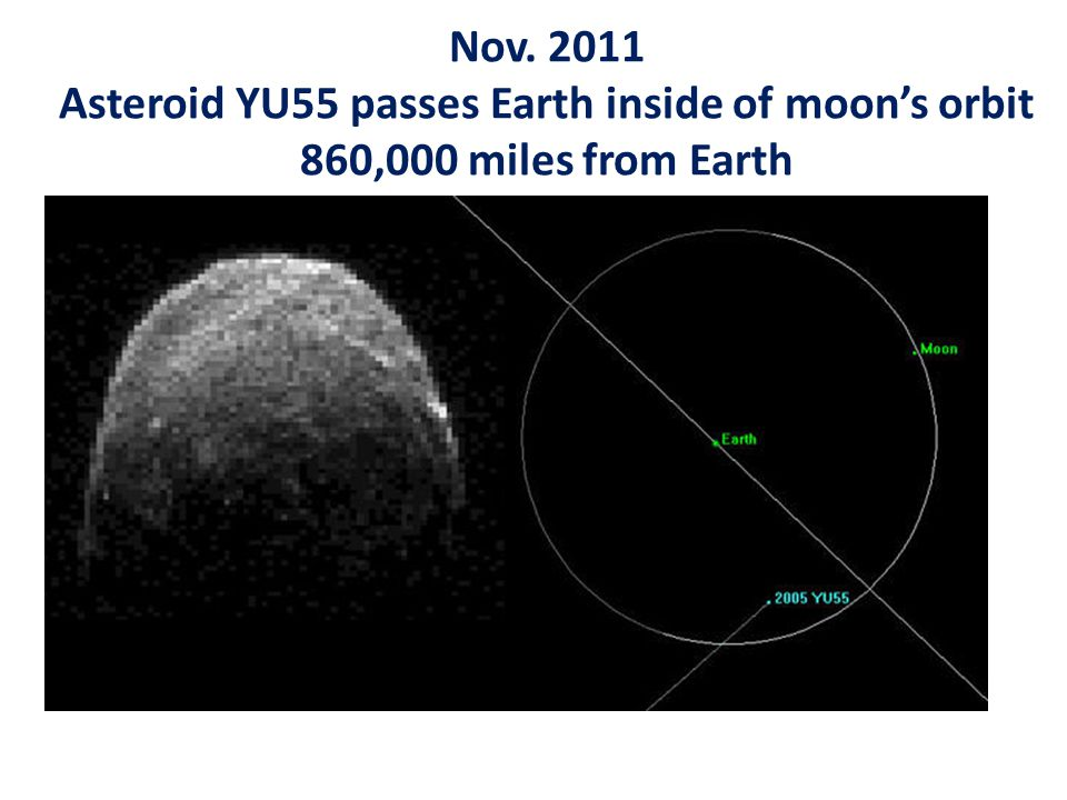 Nov. 2011 Asteroid YU55 passes Earth inside of moon's orbit 860,000 miles from Earth