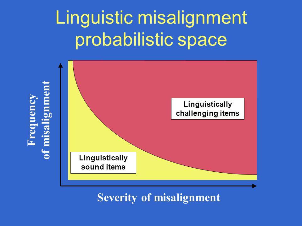 Linguistic misalignment probabilistic space Frequency of misalignment Severity of misalignment Linguistically challenging items Linguistically sound items