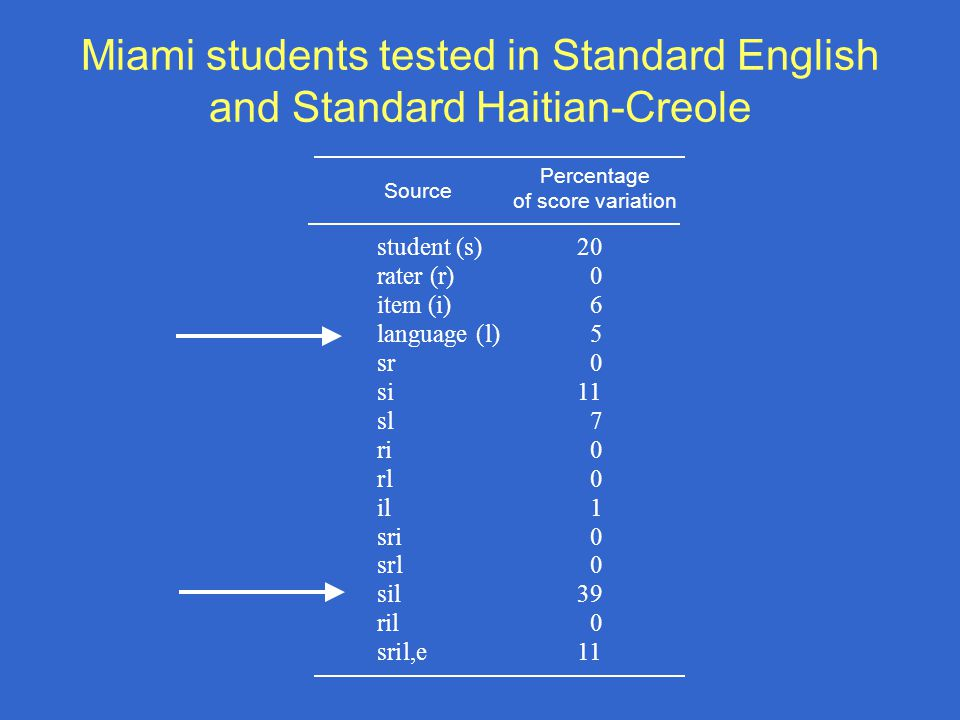 Miami students tested in Standard English and Standard Haitian-Creole student (s) 20 rater (r) 0 item (i) 6 language (l) 5 sr 0 si 11 sl 7 ri 0 rl 0 il 1 sri 0 srl 0 sil 39 ril 0 sril,e 11 Percentage of score variation Source