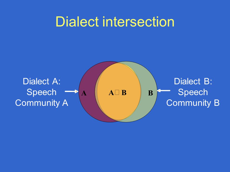 Dialect intersection A  B AB Dialect A: Speech Community A Dialect B: Speech Community B